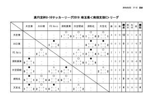 20190922 SSCリーグ星取表のサムネイル