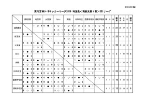 2019U18南部支部SS1星取表(第12節終了時点)のサムネイル