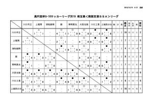 U16 南部SSA 試合結果(10/6現在)のサムネイル