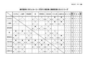 U16 南部SSA 試合結果(9/30現在)のサムネイル