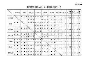 U-18SS3Cリーグ戦表結果(10月1日)のサムネイル