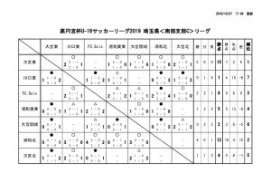 20191027U-16SSCリーグ星取表のサムネイル