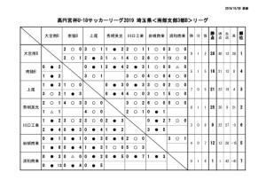 U-18SS3Bリーグ戦表1027のサムネイル