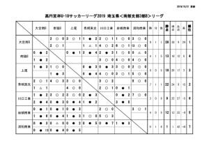 U-18SS3Bリーグ戦表1021訂正のサムネイル