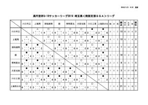 U16 星取り表(最終結果)のサムネイル
