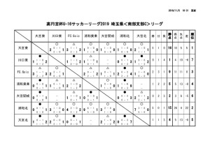 20191105 U-16 SSCリーグ星取表のサムネイル