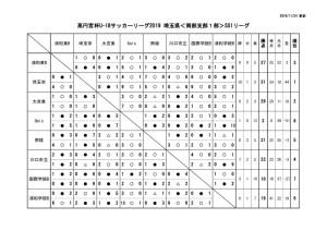 2019U18南部支部SS1星取表(最終結果)11.24のサムネイル