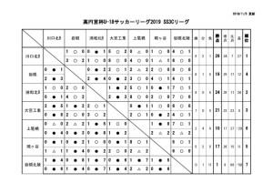 U-18SS3Cリーグ戦表 最終結果のサムネイル
