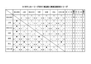 U-16 SSB 最終結果のサムネイル