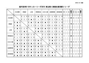 U-18SS3Bリーグ戦1116最終のサムネイル