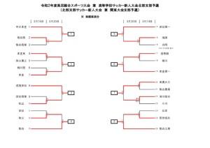 【北部支部】新人大会3.20更新のサムネイル