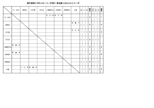 U-18SS2Aリーグ結果0410のサムネイル