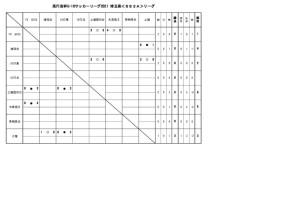U-18SS2Aリーグ結果0411のサムネイル