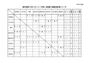 0628 SS1 星取表のサムネイル
