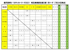 2021U18SS2Bリーグ【7月24日】のサムネイル