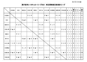 0726 SS3A試合結果 訂正版のサムネイル