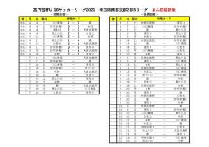 2021U18SS2Bリーグ【7月11日以降】のサムネイル