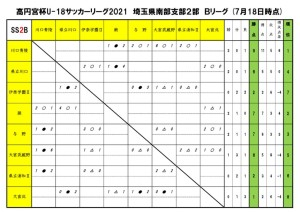2021U18SS2Bリーグ【7月18日】のサムネイル