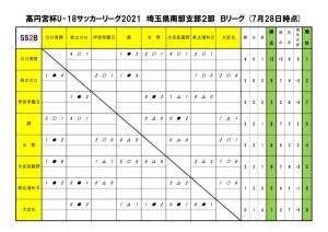 2021U18SS2Bリーグ【7月28日】のサムネイル