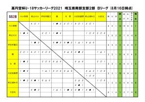 2021U18SS2Bリーグ【8月16日】のサムネイル