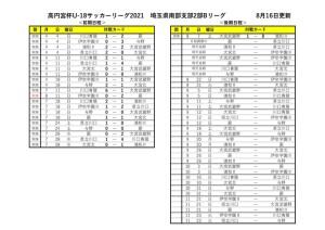 2021U18SS2Bリーグ【8月16日更新】のサムネイル