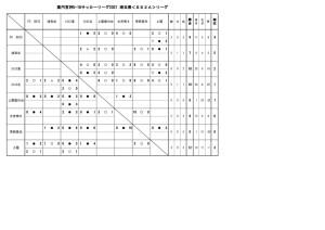 U-18SS2Aリーグ結果8月9日訂正版.xlsxのサムネイル