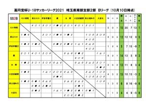 2021U18SS2Bリーグ【10月10日以降】のサムネイル