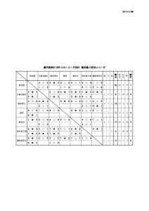 2021U-18SE3Aリーグ(10:12)のサムネイル