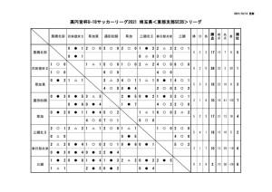 10月13日U18E2B星取表のサムネイル