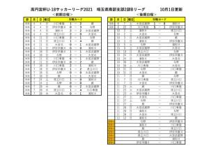 2021U18SS2Bリーグ【10月1日以降HP】のサムネイル