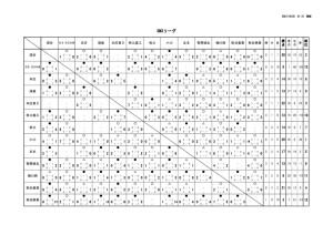 2021 SN3リーグ 星取表Sのサムネイル
