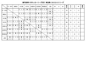 2021U-18SSAリーグ10月3日結果のサムネイル