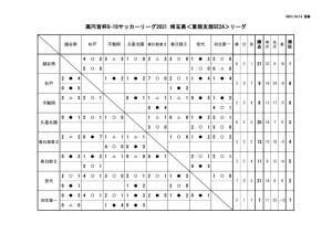 10月13日U18E2A星取表のサムネイル