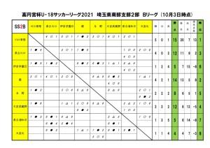 2021U18SS2Bリーグ【10月3日】のサムネイル
