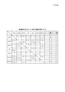 2021U-18SE3Aリーグ(10:4)のサムネイル